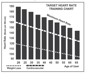 Target Heart Rate Training Chart