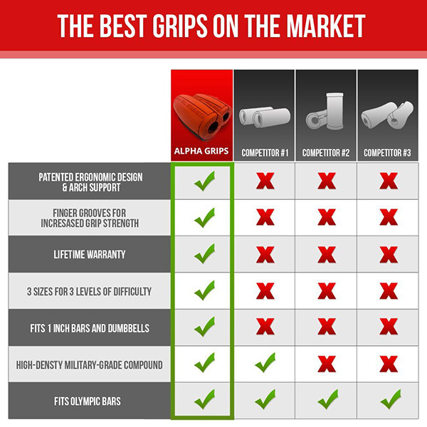 Alpha Grips Thick Bar Grips competing products comparison chart for thick bar weight training