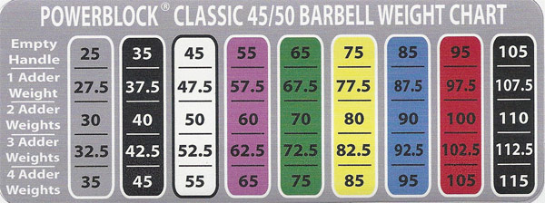 Weight Range with Classic 45/50 Sets