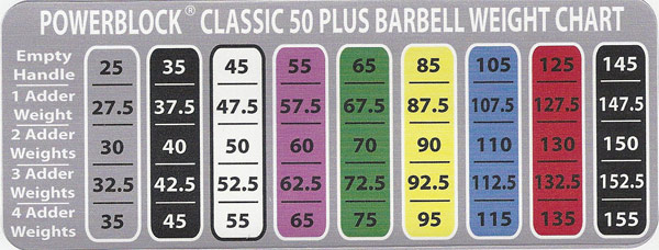 Weight Range with Classic 50 Plus Set