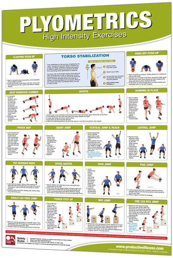 Productive Fitness Plyometrics Workout Chart For High Intensity Exercises