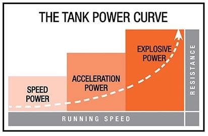 Torque Tank resistance curve diagram
